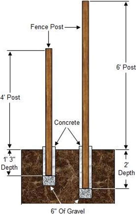 how to install wood fence posts