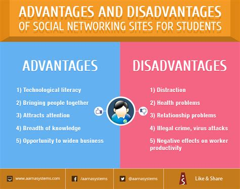 Advantages And Disadvantages Of Social Networks Essay by Advantages And Disadvantages Of Social Networking For Students Daily Pic Aarna Systems