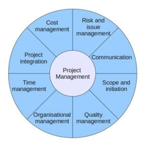 8 essential project management skills for leaders leadership thoughts
