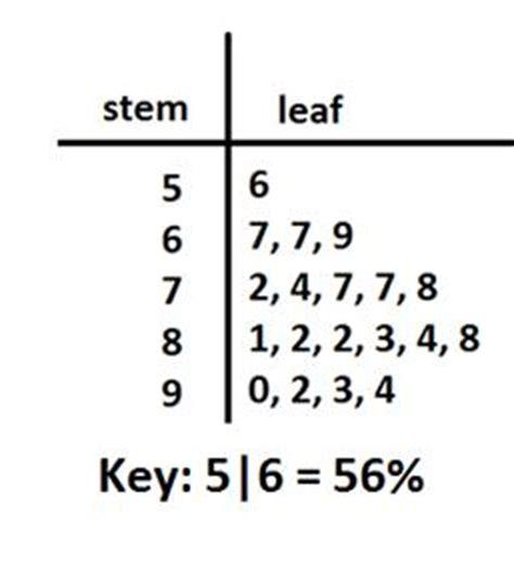 how to do a stem leaf diagram stem and leaf plot