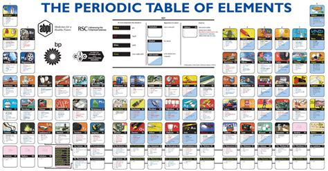 W On The Periodic Table by Tech Coach The Periodic Table Of Elements