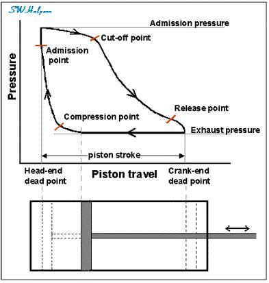 working of steam engine indicator diagram titanic s prime mover