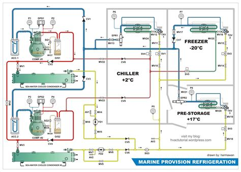 hvac marine offshore refrigerant piping diagram hvac