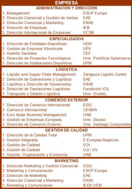 Of Barcelona Mba Ranking by Noticias Y Reportajes Sobre Ranking En Masters Mba Y