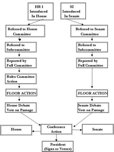 bill becomes flowchart how a bill becomes a flowchart create a flowchart