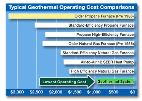 Cost of Geothermal Heating Systems