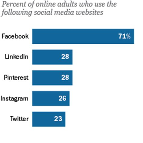 social media site usage 2014 pew research center social media site usage 2014 pew research center