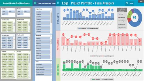 project portfolio dashboard template analysistabs