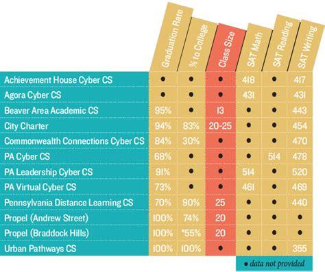 achievement house cyber charter school achievement house cyber charter school 28 images achievement house cyber charter