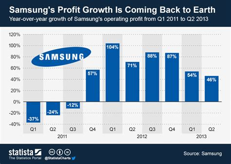 samsung yearly revenue chart samsung s profit growth is coming back to earth statista