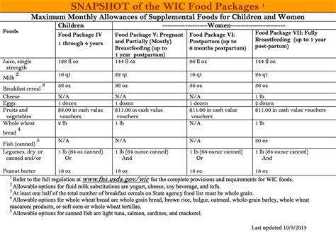 wic whole grains 2016 new study wic food improves preschool children s diet