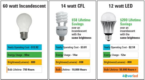 Led Light Bulbs Vs Energy Saving Energy Efficient Lighting Ferry County Pud