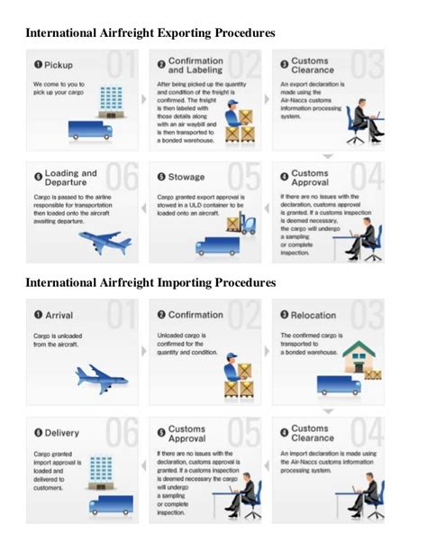 international airfreight export and import procedures