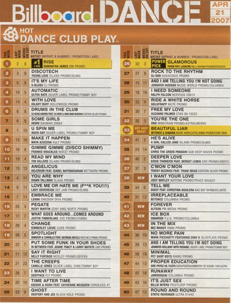 dance music charts 2007 miz mandy s quot in the mix quot hits 40 on the billboard dance