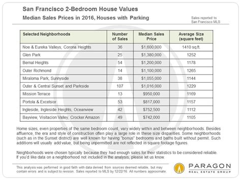 Average Square Footage Of A 5 Bedroom House by Average Square Footage Of A 3 Bedroom 1 Bath House