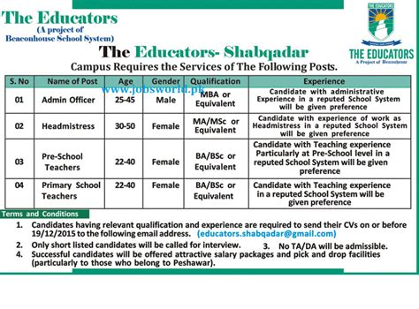 Bsc Mba Salary by The Educators 2016 For Primary Teachers Other