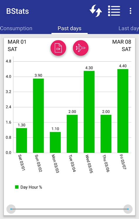 Play Store Charts Battery Saver Charts And Stats Android Apps On Play