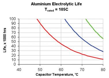 electrolytic capacitor lifetime definition lighting for digikey