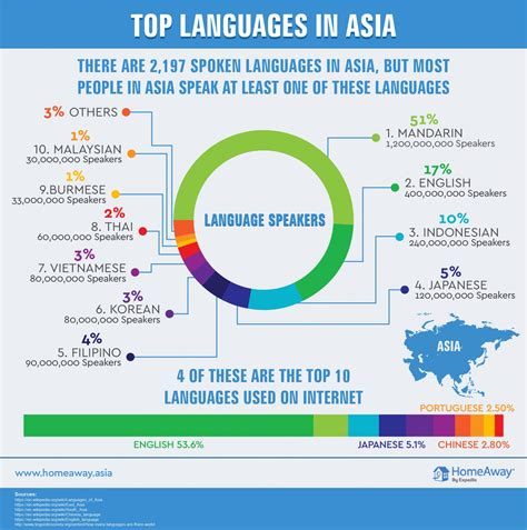 best language the most spoken languages in asia aspiring backpacker