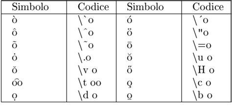caratteri lettere speciali a2 tex caratteri