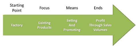 marketing management philosophies studiousguy marketing management philosophies studiousguy