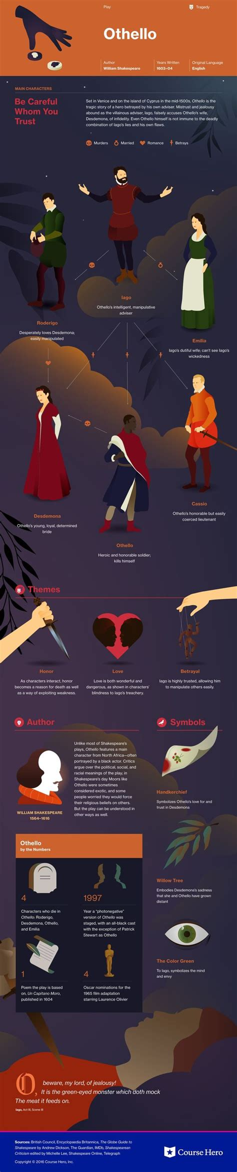 themes in macbeth and othello othello infographic lit read stories pinterest