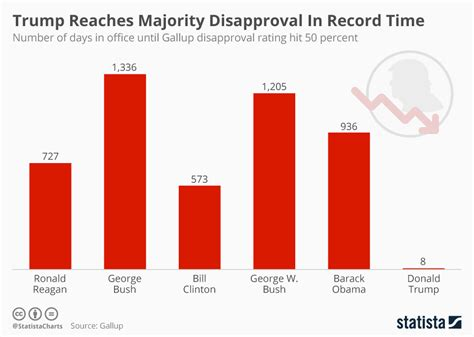 i this reaches in time books chart reaches majority disapproval in record time