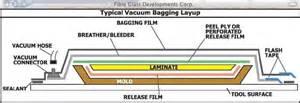 vaccum bagging nextcraft vacuum bagging