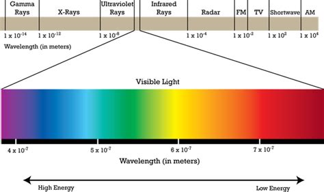 Wavelength Of Light by 5 Answers Can A Light Change Its Colour If Its