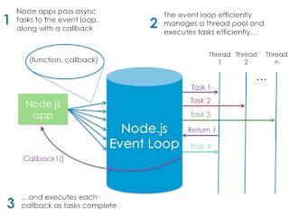 js eventemitter pattern node js tutorial node js event loop