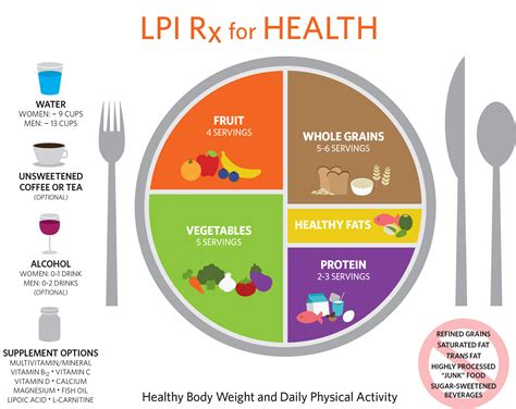 healthy plate diagram rx for health linus pauling institute oregon state