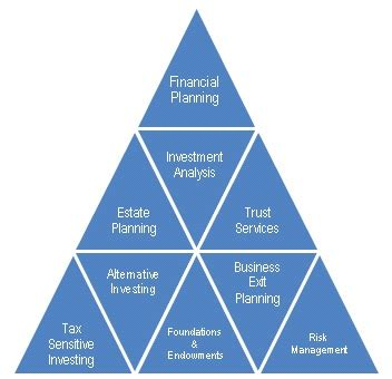 wealth management tri circle financial strategies clear and