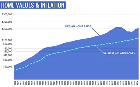 the chart above illustrates the history of national median