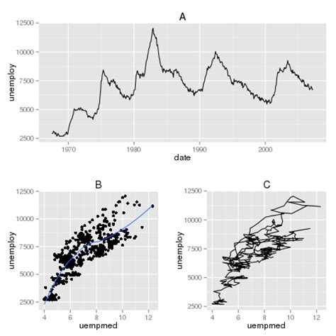 ggplot2 theme opts r how to adjust title position in ggplot2 stack overflow