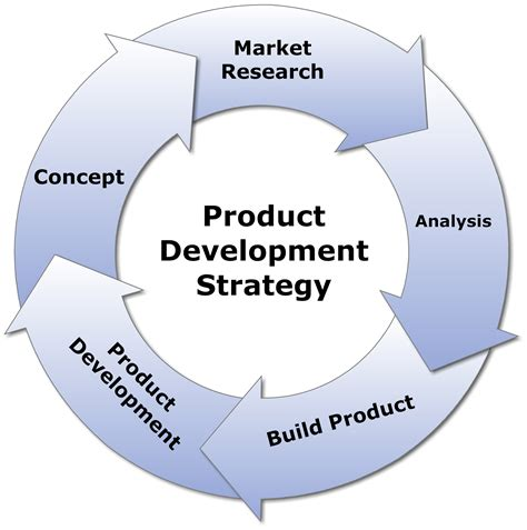 Product Developer by 5 Tips For Your Product Development Strategy