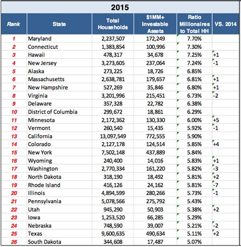 states with these states the highest density of millionaires