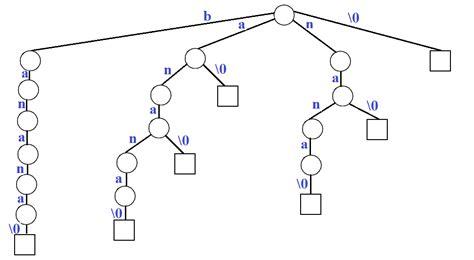 pattern in c geeksforgeeks pattern searching set 8 suffix tree introduction