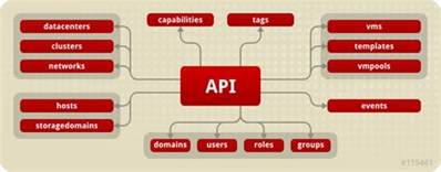 rest api guide