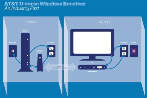 At Amp T Wireless Receiver Frees Your Tv Roam Big Screen
