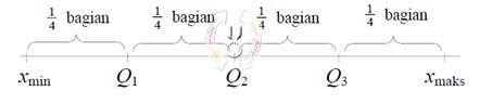 Lpr Matematika Smp Jl2 quartil dari data tunggal dan data kelompok blajar pintar