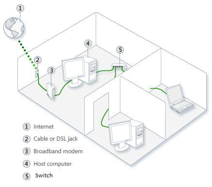 cara membuat jaringan lan untuk internet cara membuat jaringan lan tutorial jaringan komputer
