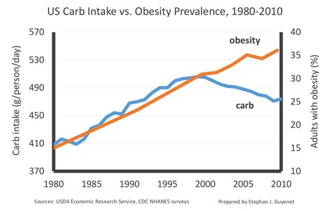 carbohydrates obesity whole health source carbohydrate sugar and obesity in