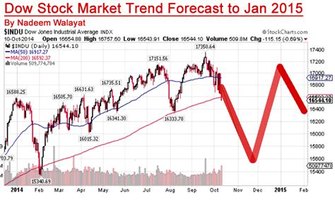 the trend book focuses of the trend forecasting for autumn dow stock market trend forecast 2015 by nadeem walayat