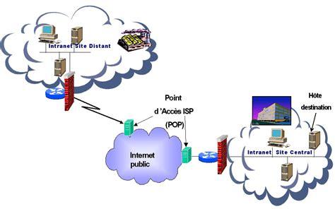 concepts dinternet intranet et extranet n apercu de ce qui peut les vpns et les protocoles slip ppp pptp l2f l2tp lcp