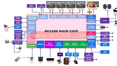 block schema rockchip rk3288 specifications released