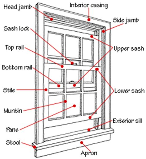 Parts Of A Window Sill What Is The Name Of A Window Sill Graphic Design Forum