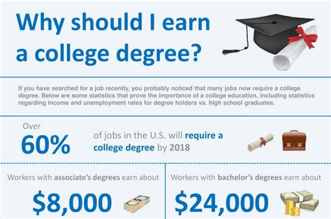 Why Should I Earn An Mba by Why Should I Earn A College Degree Infographic