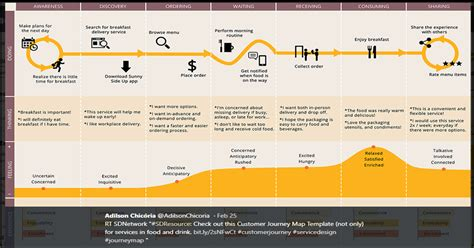 Customer Journey Mapping How To Deliver Outstanding Customer Experiences Client Journey Map Template