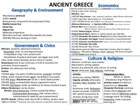 Ancient Greece Worksheet by Ancient Greece Study Guide