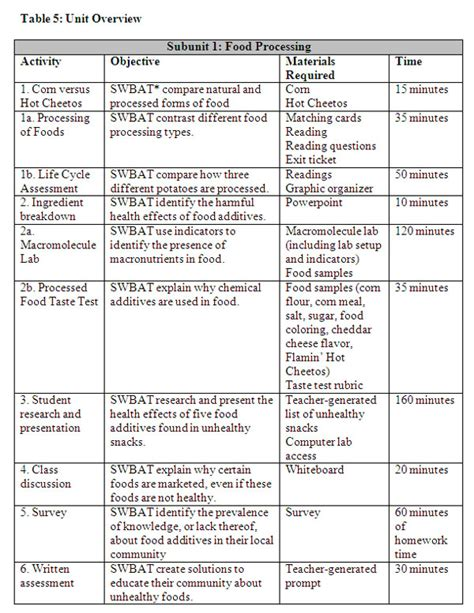 carbohydrates questions and answers pdf macromolecules chart worksheet images